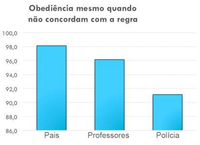 Mais de 90% dos jovens acreditam que devem obedecer aos pais, professores e policiais mesmo quando não concordam com as regras